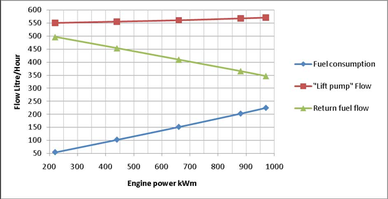 Diesel Engine Fuel Consumption