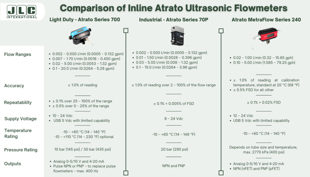 A chart comparing 3 models of Atrato Ultrasonic Flowmeters
